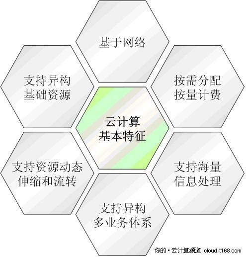 """云计算概念解读:""""人云亦云""""云计算"""