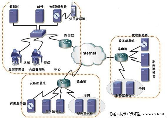 应用服务器和web服务器有哪些.有什么区别?