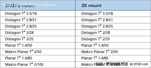 支持F/K/SC 福伦达发布3款M4/3镜头接环