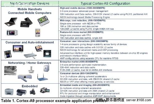 ARM服务器的那些事儿:8月