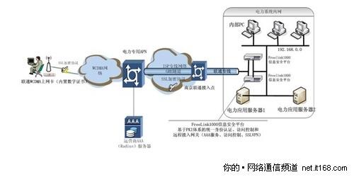 联通3g专线电力行业接入拓扑图
