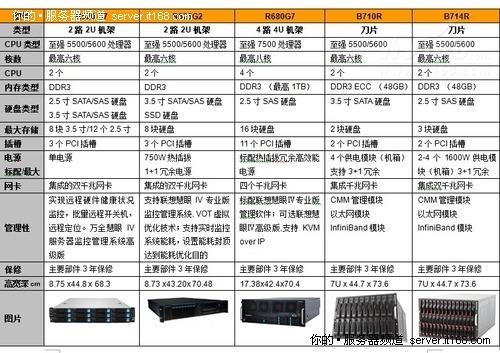 联想新一代至强全系列服务器对比导购