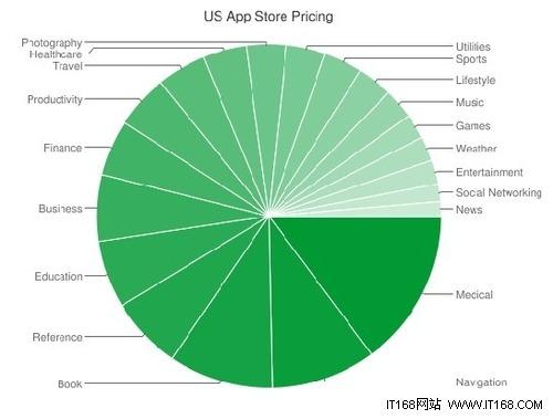 销量数据分析苹果应用市场