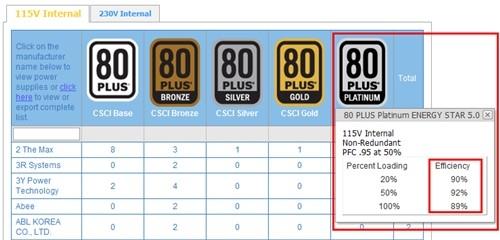 振华电源通过80PLUS白金级认证