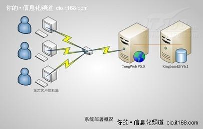 国产数据库案例:国家电子文件支撑平台