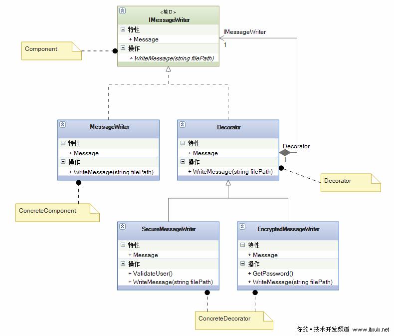 net中的设计模式之发现装饰模式