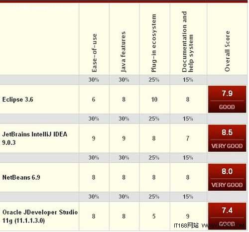 四大顶级Java编程工具横向对比