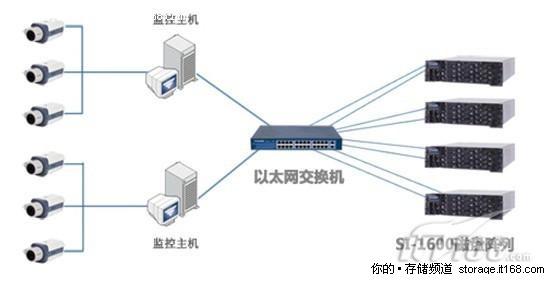 Hstore SI-1600磁盘阵列介绍   Hstore SI-1600磁盘阵列可以通过阵列前面的液晶面板和超级终端对阵列进行配置、管理、维护和监控,可在液晶面板中查看阵列当前的状态和运行情况,及配置信息,并且在阵列出现故障、读写错误或其他异常时,液晶面板上会显示错误信息,并有蜂鸣报警,以及时通知管理员。毫无疑问,SI-1600的前液晶面板的设计为系统管理员带来了极大的方便,并能够让管理员迅速地掌握阵列的操作。   每台SI-1600磁盘阵列都有各自的控制器,大大增加了单台磁盘阵列的稳定性。Hst