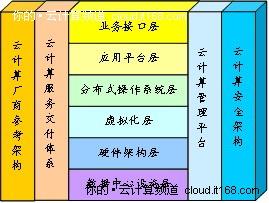 云计算标准化发展之路