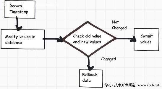 处理.NET中锁的6种方法