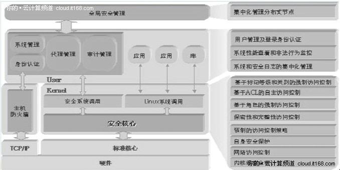 如何构建最安全可信的云计算基础平台