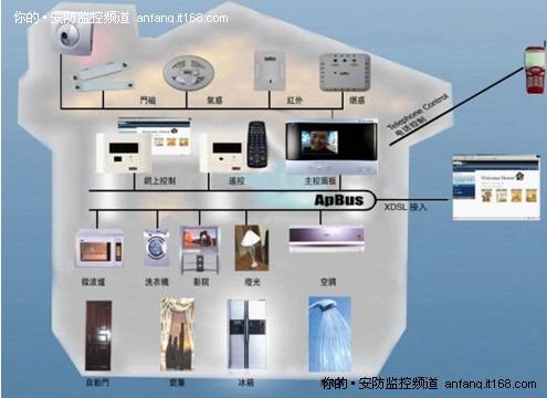 智能家居之红外报警器-家庭智能化:家居安防技术是否