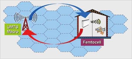 解决一:家庭基站(Femtocell)应运而生