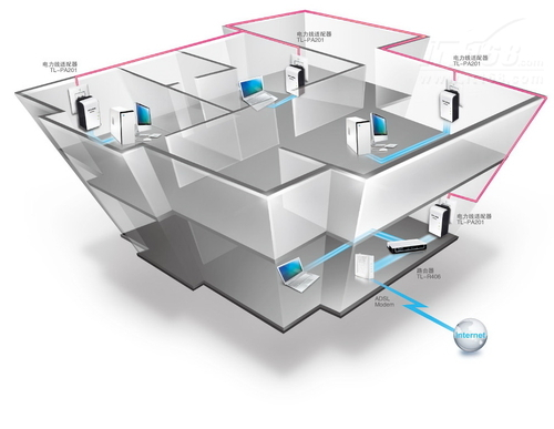 TP-LINK电力适配器上网体验