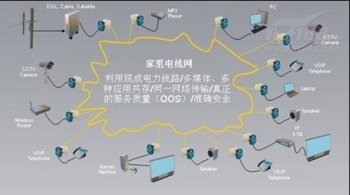 电力线通信解析