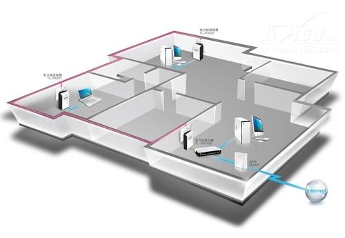 TP-LINK电力线适配器连接方法