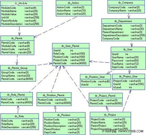 职责分明 OA办工系统权限管理设计攻略