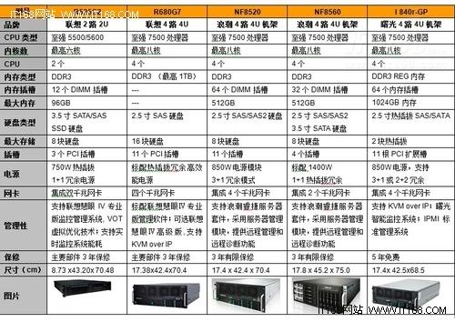 选型指南:国内虚拟化环境服务器导购