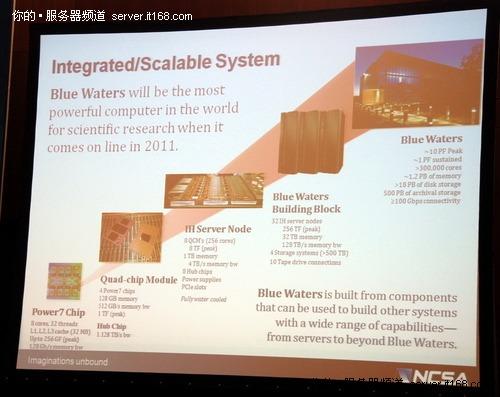 2011年最强大超级计算机:Blue Waters