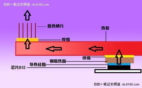 串行散热体系 硅脂很重要
