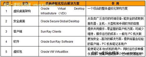 主流桌面虚拟化挨个儿数:Oracle篇