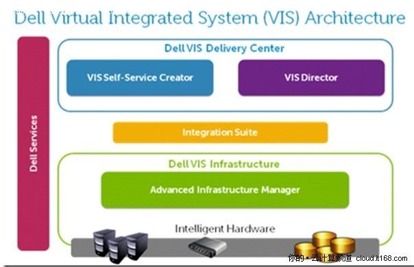 解读Dell私有云架构——虚拟集成系统