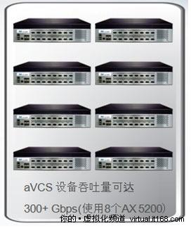 加强虚拟化功能 A10网络AX挺进云计算