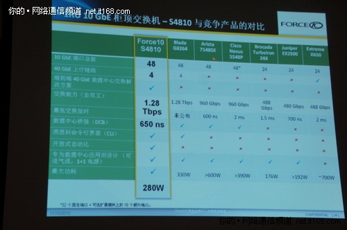 Force10上海谈新品推动数据中心虚拟化