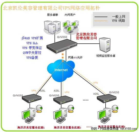 侠诺VPN助力北京凯伦美容远程视频监控