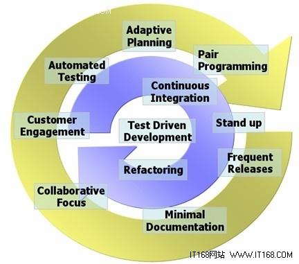 敏捷开发十年 成效几何?