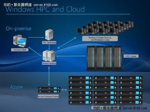 未来的四个方向:GPU和云