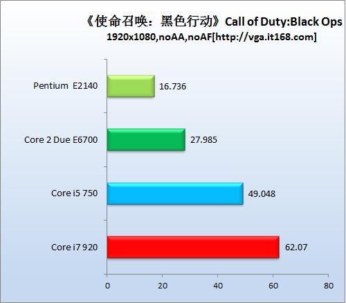 CPU测试:CPU依赖性强