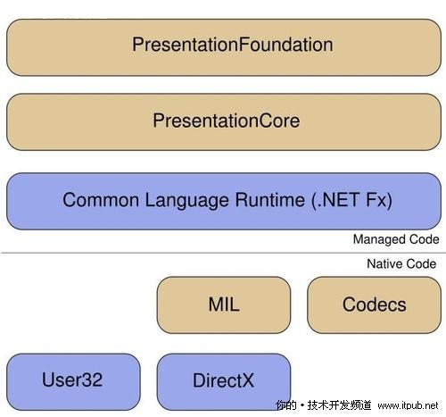 细数改善WPF应用程序性能的10大方法