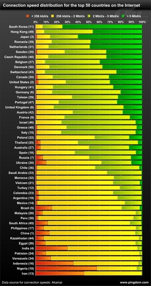 全球宽带速度最新统计 韩国仍高居首位