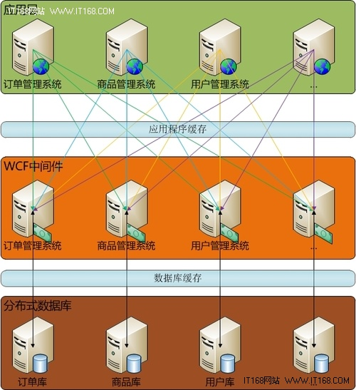 chinaunix 首页 数据库频道 架构设计实践:基于wcf大型分布式系统
