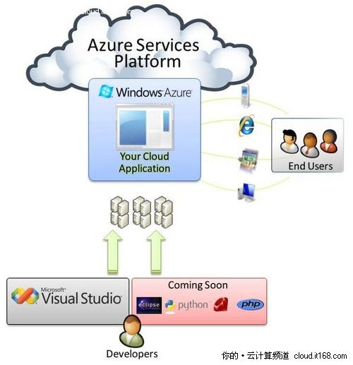 SC10:微软将生物软件BLAST带入云平台