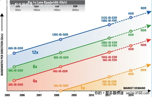 SC10:Mellanox推下一代InfiniBand技术