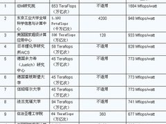 全球最节能的Petaflop超级计算机
