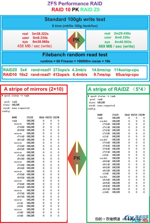 不同RAID性能比较
