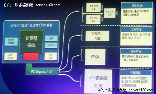 嵌入式凌动E600:开放接口催生无限可能