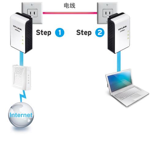 电力线通讯的优点