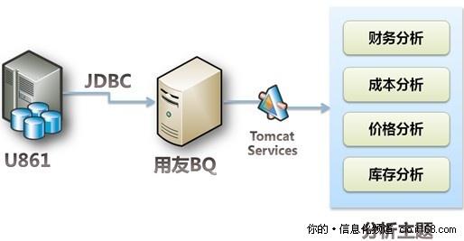 基于旧有平台有效整合多帐套数据
