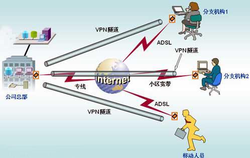"""技术""""控"""":2010年VPN技术趋势回顾"""