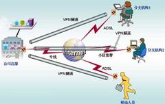 2011年热点领域展望:VPN篇