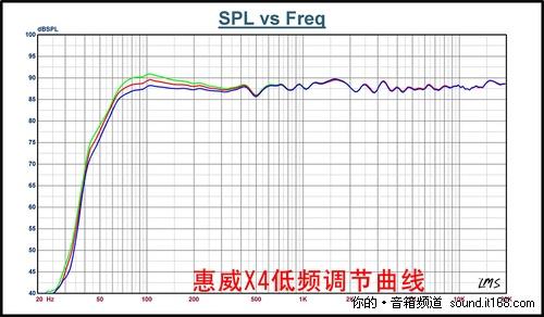数据不忽悠-惠威X4电声性能测试全解析