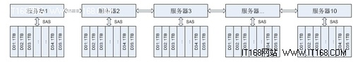 必读五:微软Exchange的邮箱服务器架构