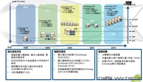 必读三:Exchange的部署演变和硬件配置