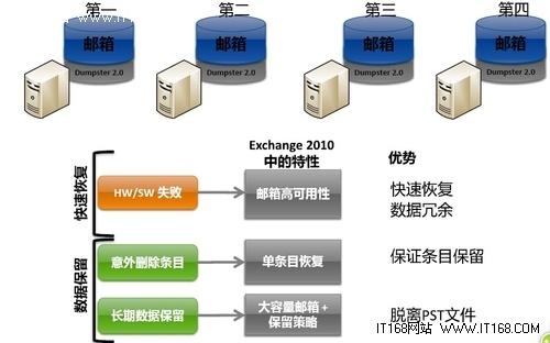 必读六:微软Exchange备份模式