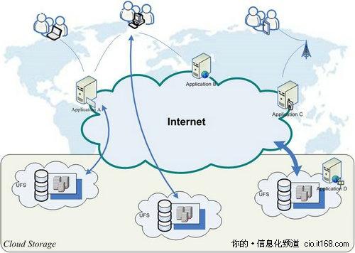 电信运营商在云服务方面取得竞争优势