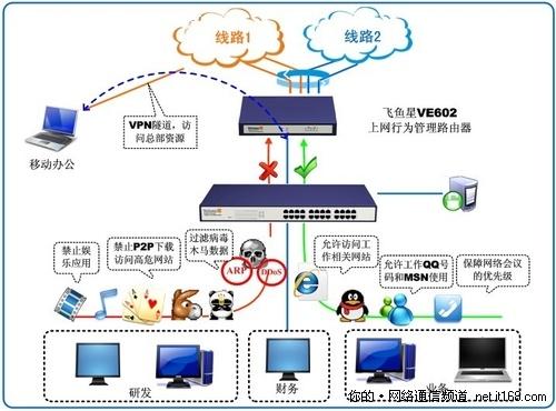 灵巧网管掌控复杂网络 VE602全新上市